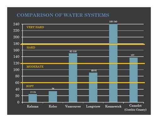 Graph Comparing Water Hardness - Kalama 17.25, Kelso 34, Vancouver 62 to 150, Longview, 69 to 91, Ke